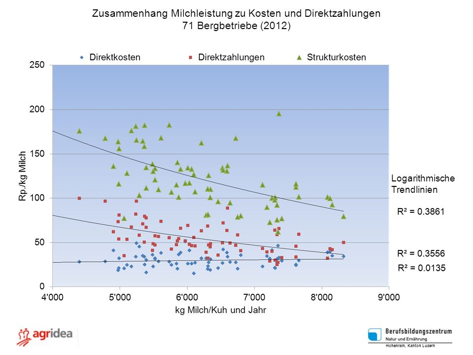 Zusammenhang Milchleistung zu Kosten und Direktzahlungen 71 Bergbetriebe (2012) Logarithmische Trendlinien Hohenrain, Kanton Luzern