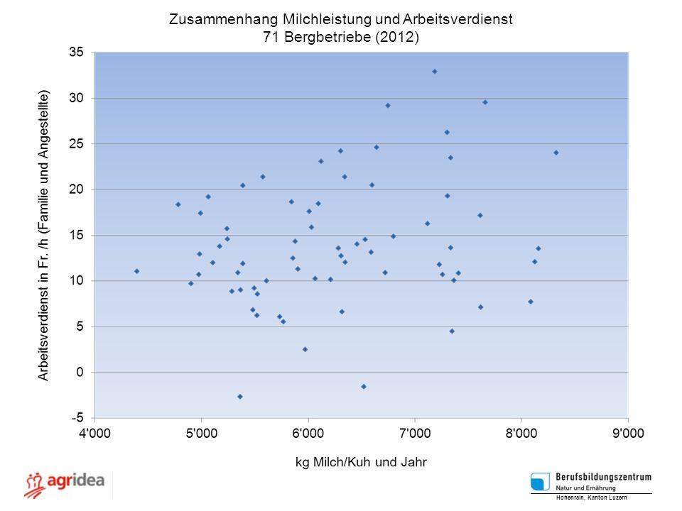 Zusammenhang Milchleistung und Arbeitsverdienst 71 Bergbetriebe (2012) Hohenrain, Kanton Luzern