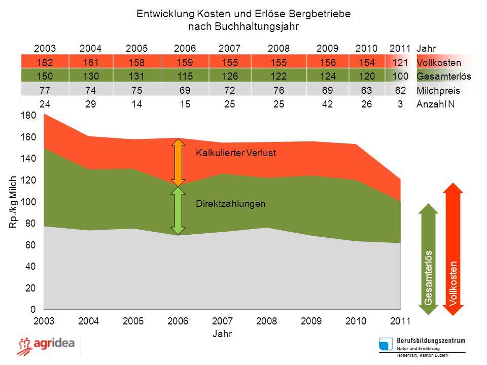 Entwicklung Kosten und Erlöse Bergbetriebe nach Buchhaltungsjahr Direktzahlungen Kalkulierter Verlust Hohenrain, Kanton Luzern 20032004200520062007200