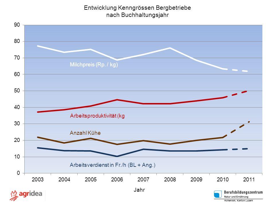 Entwicklung Kenngrössen Bergbetriebe nach Buchhaltungsjahr Hohenrain, Kanton Luzern Jahr