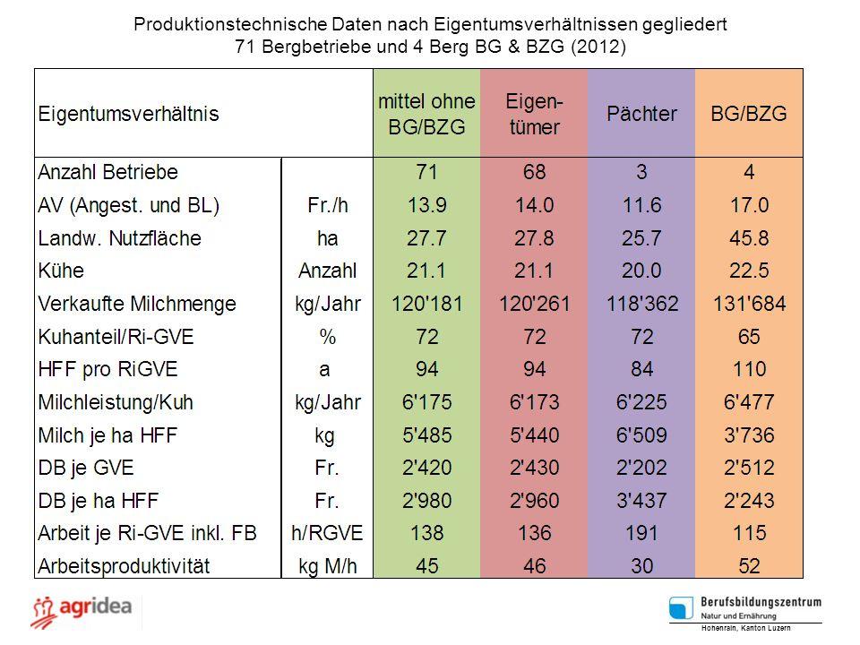 Produktionstechnische Daten nach Eigentumsverhältnissen gegliedert 71 Bergbetriebe und 4 Berg BG & BZG (2012) Hohenrain, Kanton Luzern