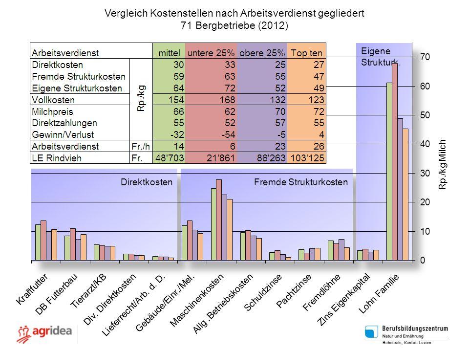 Direktkosten Fremde Strukturkosten Eigene Strukturk. Eigene Strukturk. Vergleich Kostenstellen nach Arbeitsverdienst gegliedert 71 Bergbetriebe (2012)