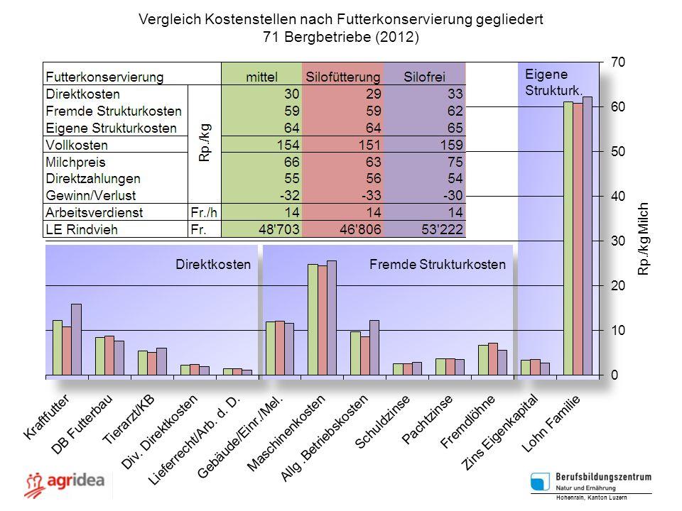 Direktkosten Fremde Strukturkosten Eigene Strukturk. Eigene Strukturk. Vergleich Kostenstellen nach Futterkonservierung gegliedert 71 Bergbetriebe (20