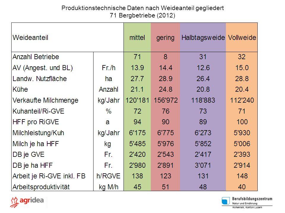 Produktionstechnische Daten nach Weideanteil gegliedert 71 Bergbetriebe (2012) Hohenrain, Kanton Luzern