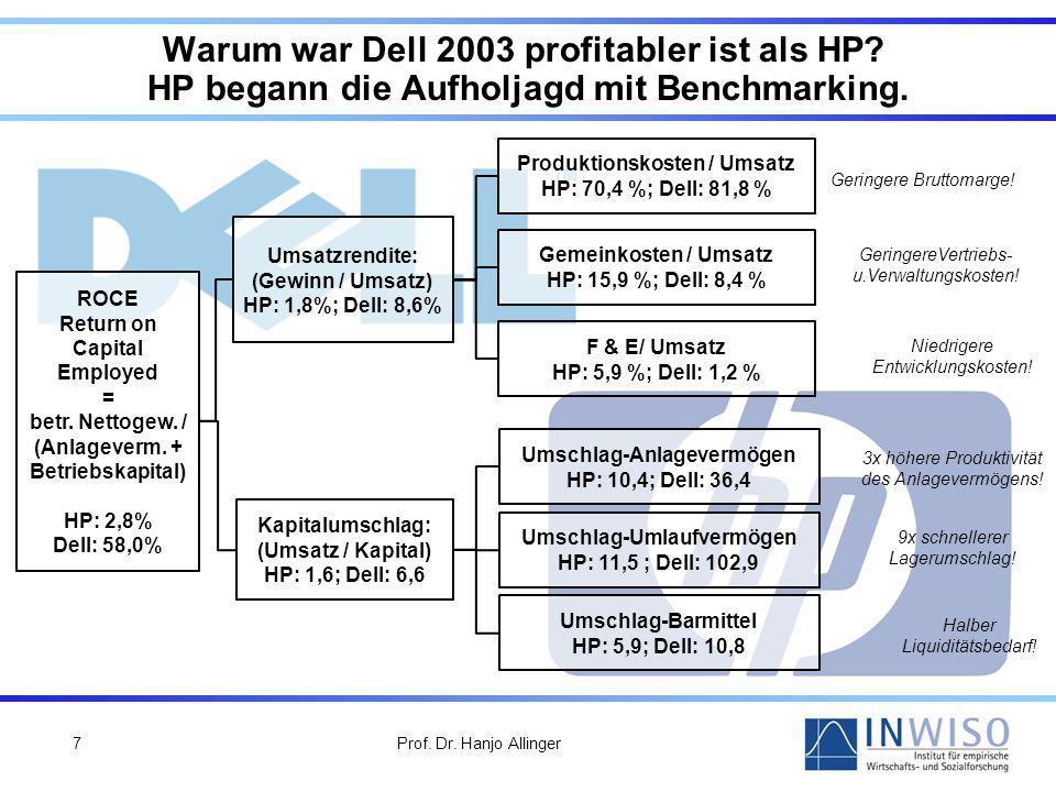 Prof.Dr. Hanjo Allinger7 Warum war Dell 2003 profitabler ist als HP.