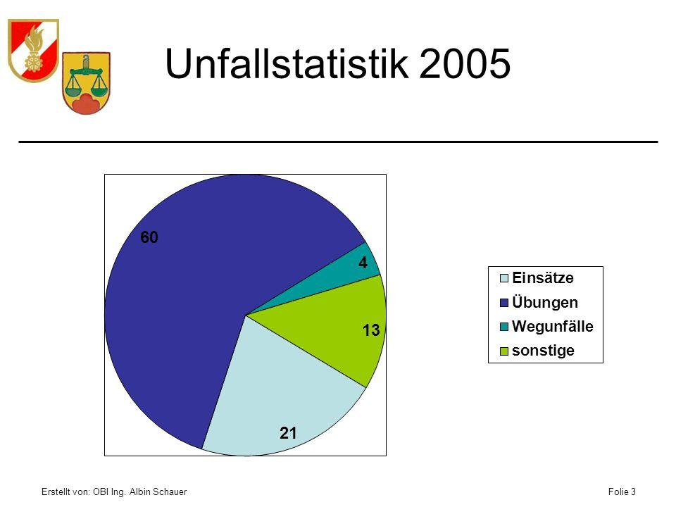 Erstellt von: OBI Ing. Albin SchauerFolie 3 Unfallstatistik 2005