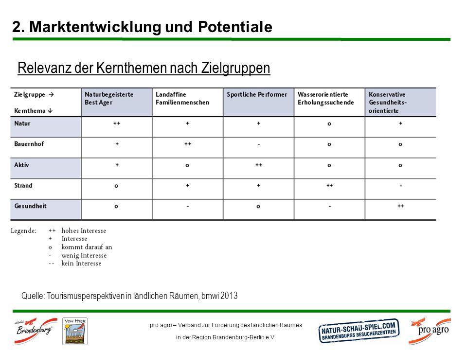 pro agro – Verband zur Förderung des ländlichen Raumes in der Region Brandenburg-Berlin e.V. 2. Marktentwicklung und Potentiale Relevanz der Kerntheme