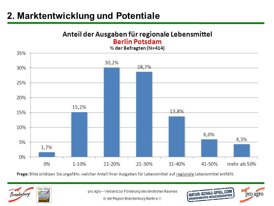 pro agro – Verband zur Förderung des ländlichen Raumes in der Region Brandenburg-Berlin e.V. Anteil der Ausgaben für regionale Lebensmittel Berlin Pot