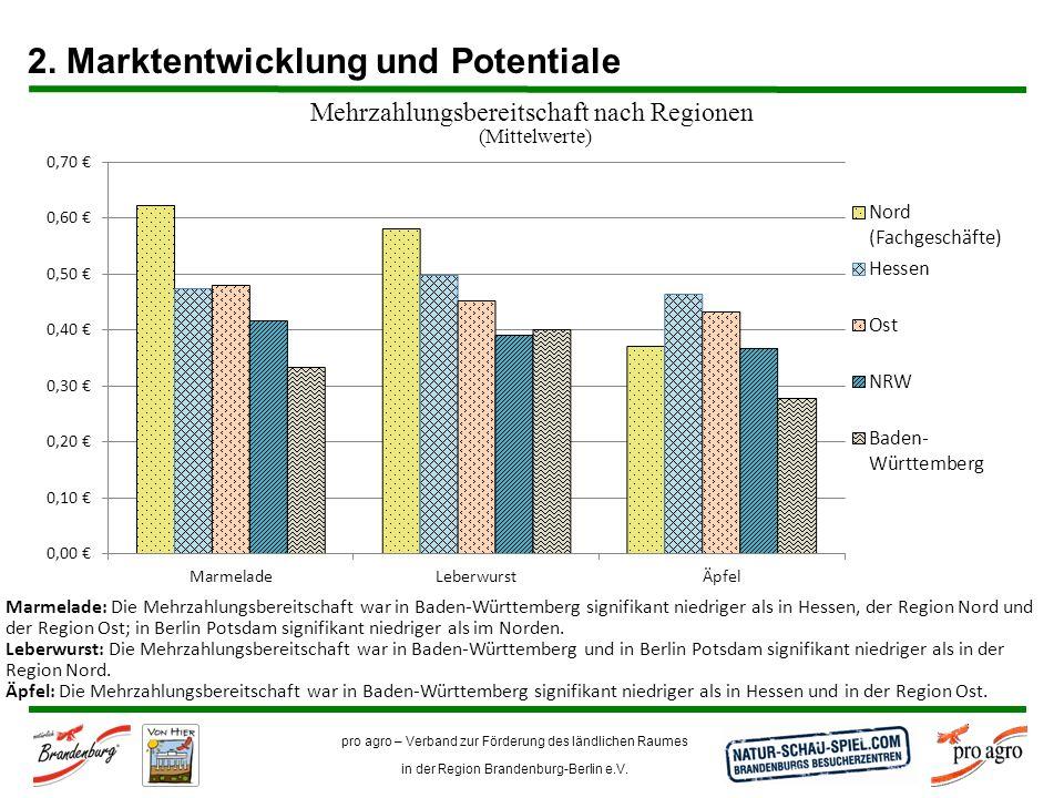 pro agro – Verband zur Förderung des ländlichen Raumes in der Region Brandenburg-Berlin e.V. Mehrzahlungsbereitschaft nach Regionen (Mittelwerte) Marm