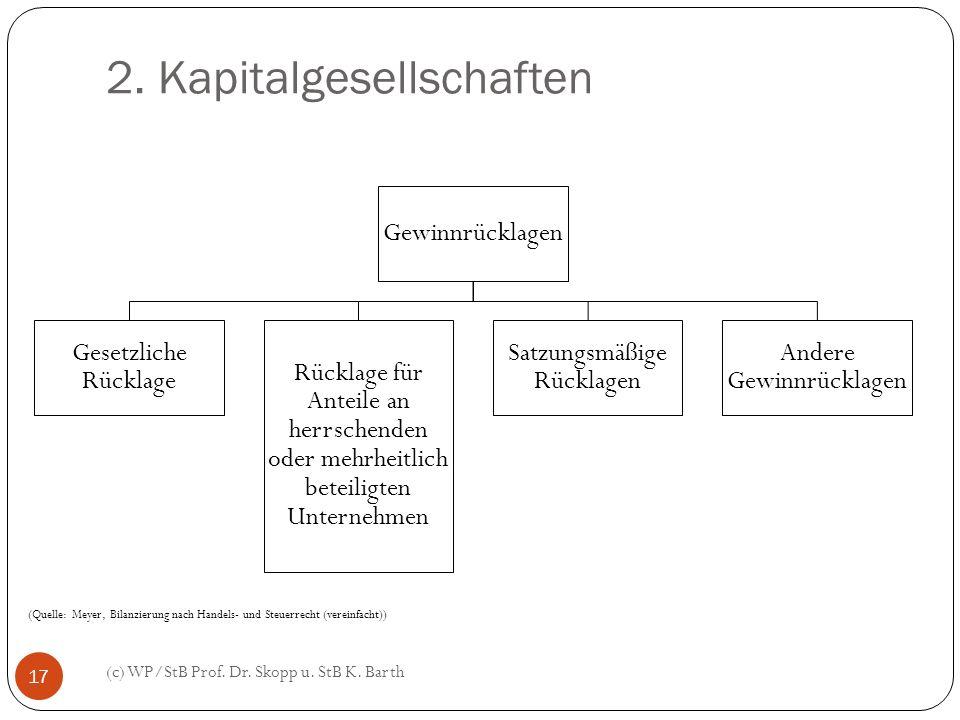 2. Kapitalgesellschaften (c) WP/StB Prof. Dr. Skopp u. StB K. Barth 17 Gewinnrücklagen Gesetzliche Rücklage Rücklage für Anteile an herrschenden oder