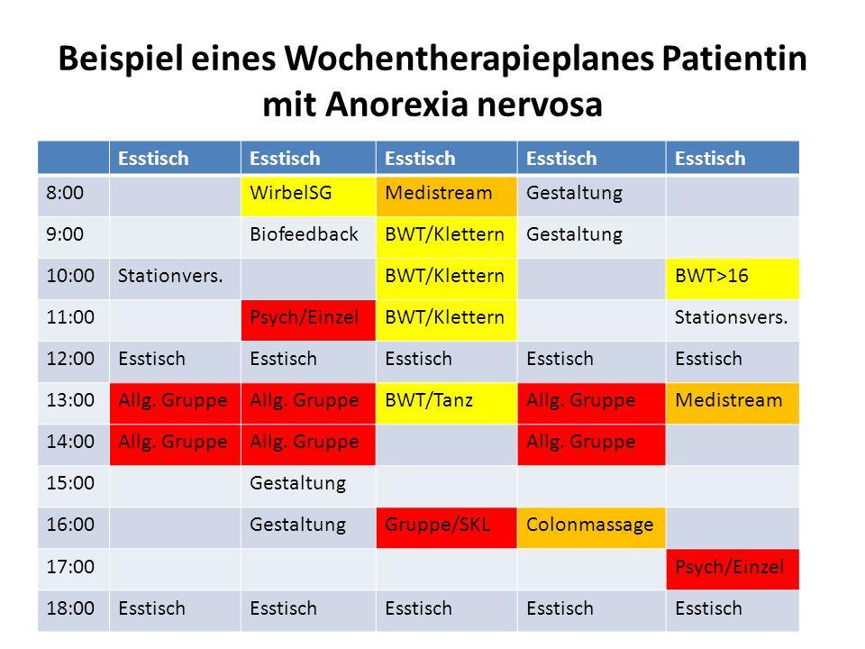 Beispiel eines Wochentherapieplanes Patientin mit Anorexia nervosa Esstisch 8:00WirbelSGMedistreamGestaltung 9:00BiofeedbackBWT/KletternGestaltung 10: