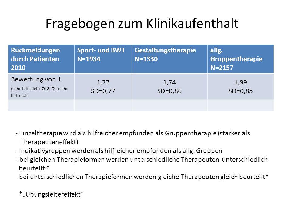 Rückmeldungen durch Patienten 2010 Sport- und BWT N=1934 Gestaltungstherapie N=1330 allg. Gruppentherapie N=2157 Bewertung von 1 (sehr hilfreich) bis