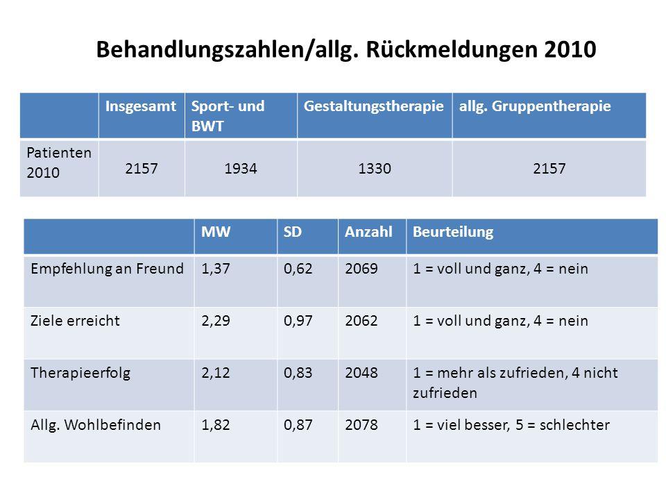 Behandlungszahlen/allg. Rückmeldungen 2010 InsgesamtSport- und BWT Gestaltungstherapieallg. Gruppentherapie Patienten 2010 2157193413302157 MWSDAnzahl