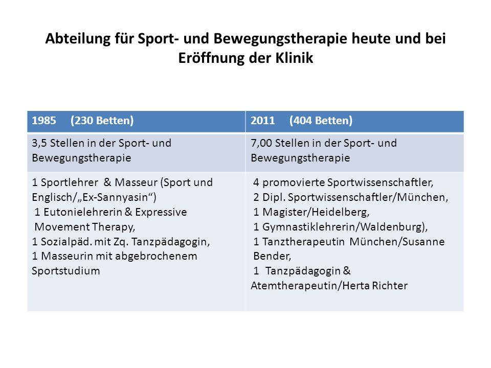 1985 (230 Betten)2011 (404 Betten) 3,5 Stellen in der Sport- und Bewegungstherapie 7,00 Stellen in der Sport- und Bewegungstherapie 1 Sportlehrer & Ma