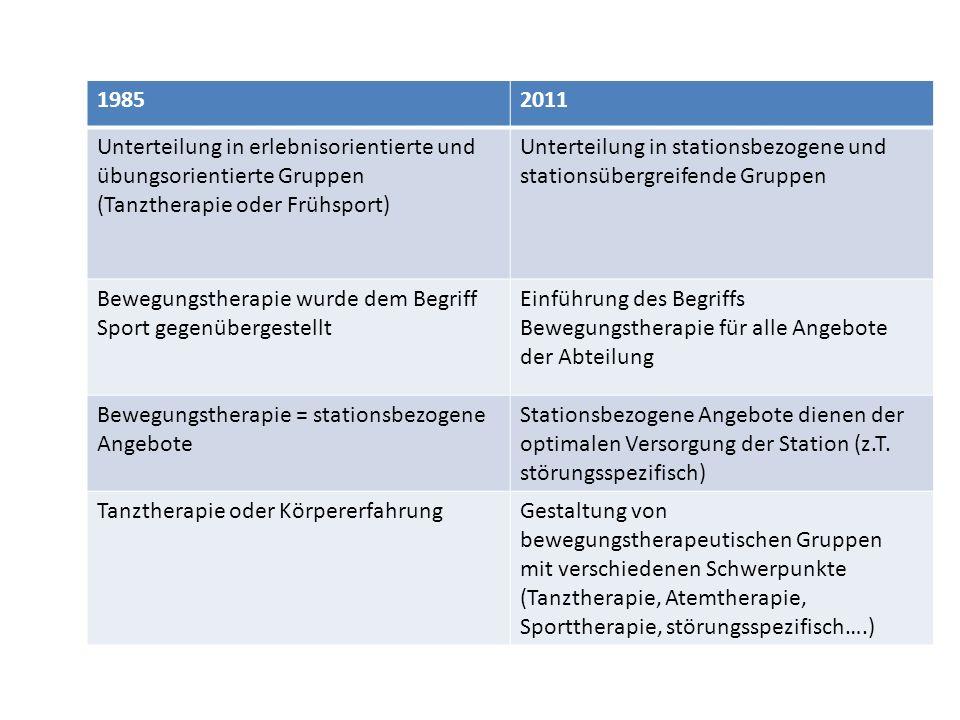 19852011 Unterteilung in erlebnisorientierte und übungsorientierte Gruppen (Tanztherapie oder Frühsport) Unterteilung in stationsbezogene und stations