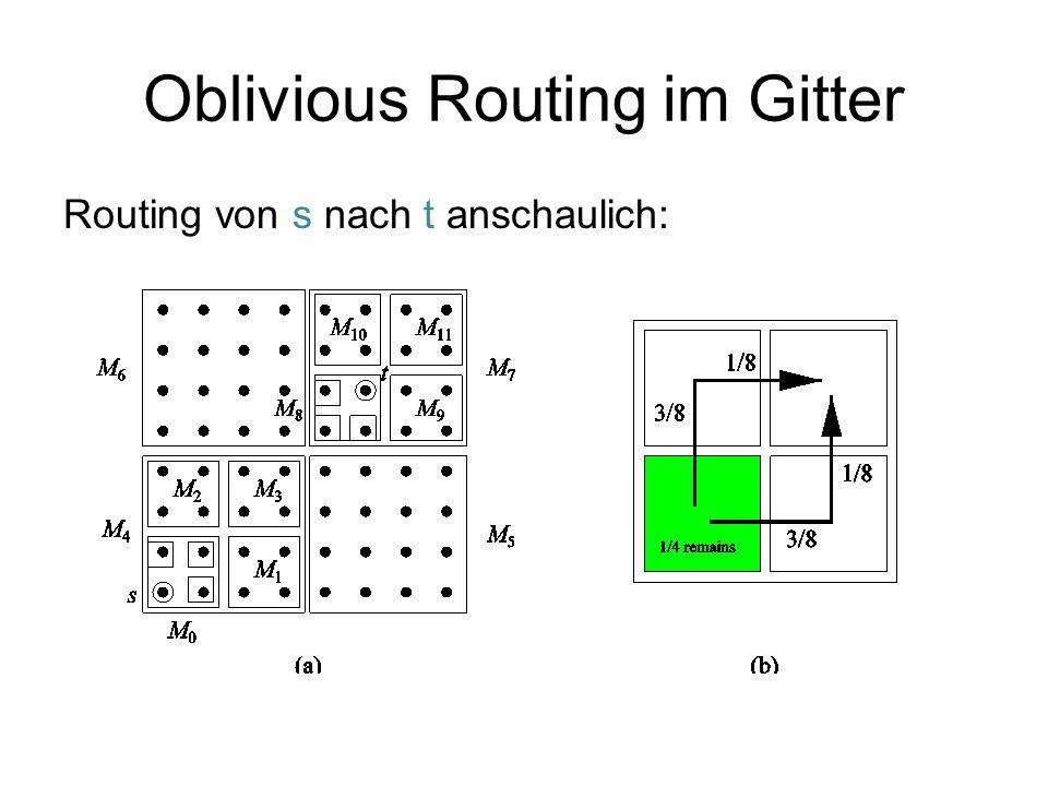 Oblivious Routing im Gitter Beweis von Theorem 2.7: Dilation: Angenommen, M s,t ist ein 2 k × 2 k -Gitter.