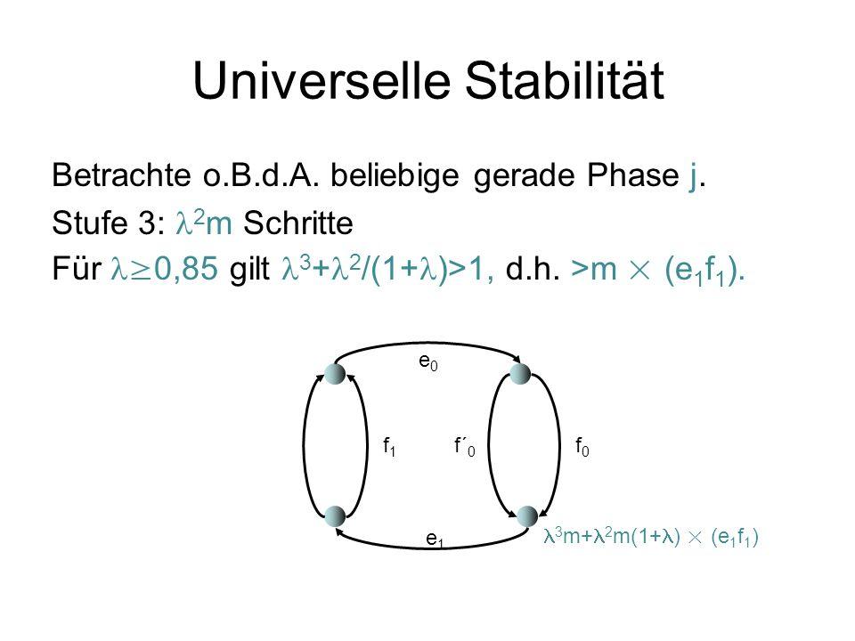 Universelle Stabilität D.h.FIFO im Gitter kann nicht Stabilität für alle <1 sicherstellen.