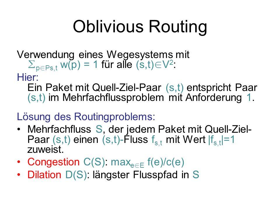 Routing im Gitter Wegesystem P für n × n-Gitter: Für jedes Paar (x 1,y 1 ),(x 2,y 2 ) [n] 2 : route erst von (x 1,y 1 ) nach (x 2,y 1 ), dann von (x 2,y 1 ) nach (x 2,y 2 ).