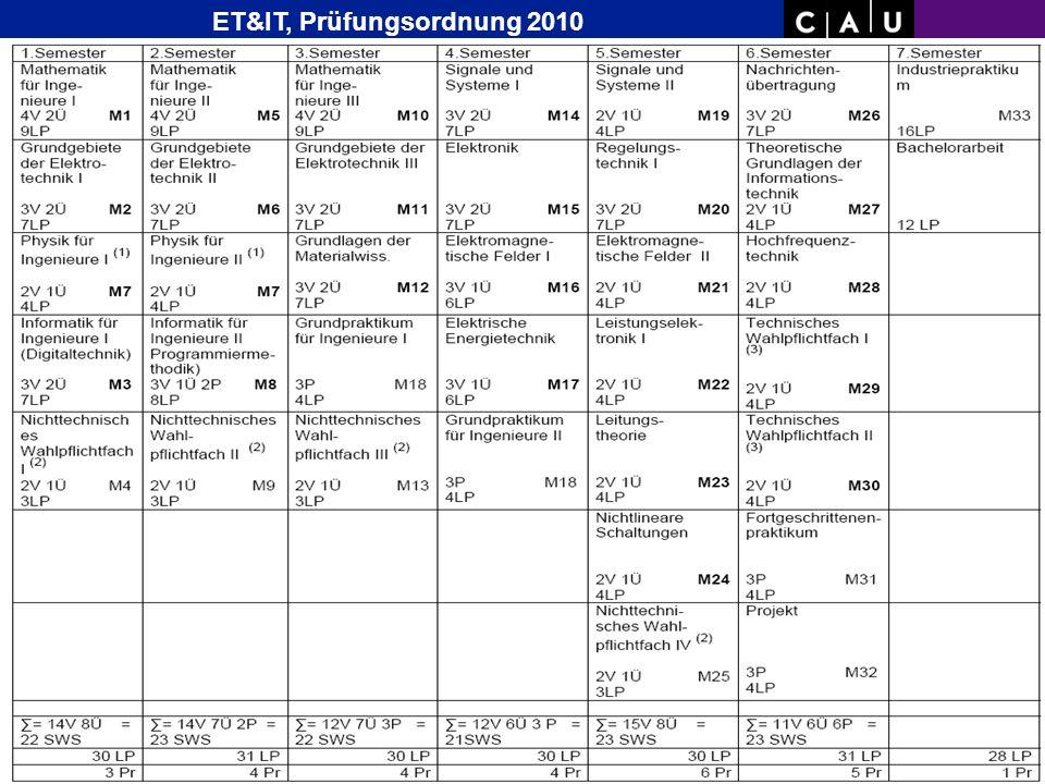 Christian-Albrechts-University of Kiel Folie 11/36 Studien- Plan Bachelor Wirtsch.- Inge- nieur ab WS07/08 ET&IT, Prüfungsordnung 2010