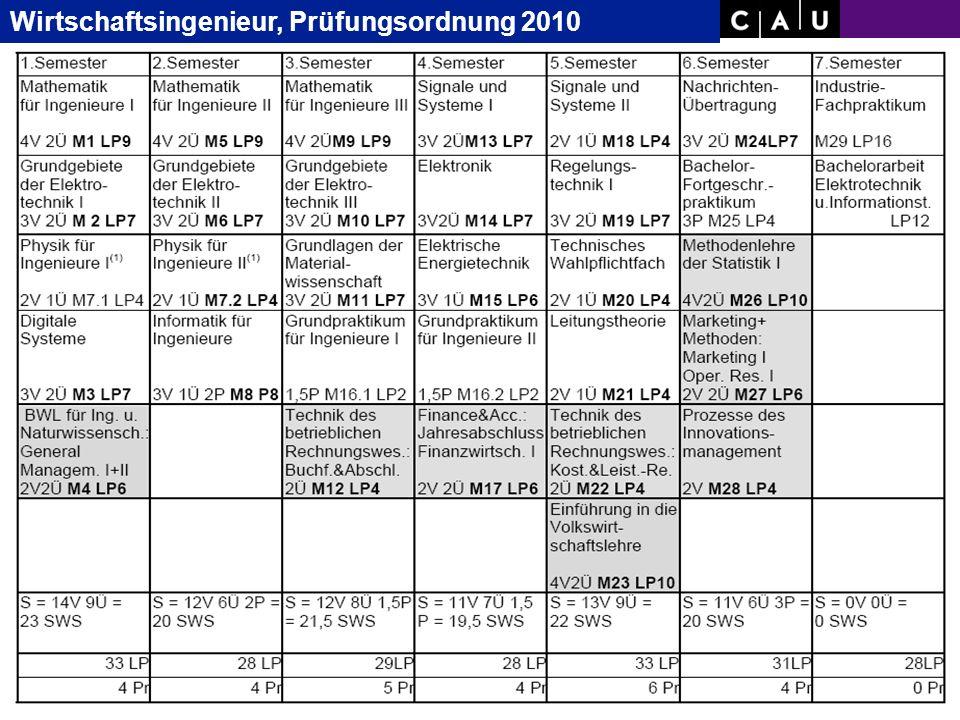 Christian-Albrechts-University of Kiel Folie 12/36 Studien- Plan Bachelor Wirtsch.- Inge- nieur ab WS07/08 Wirtschaftsingenieur, Prüfungsordnung 2010