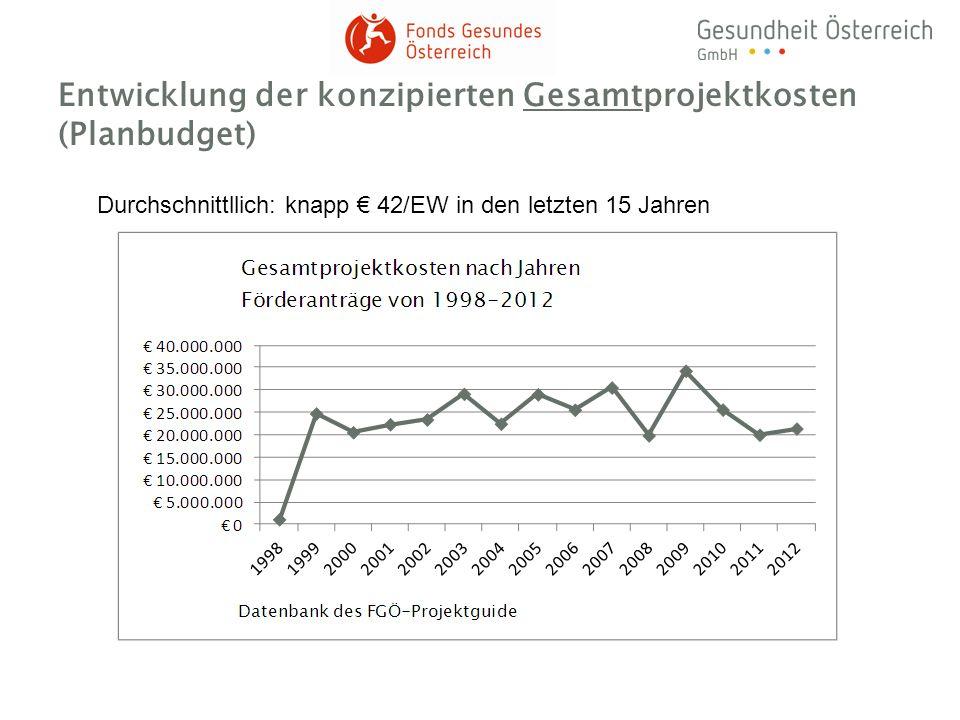 Entwicklung der konzipierten Gesamtprojektkosten (Planbudget) Durchschnittllich: knapp 42/EW in den letzten 15 Jahren