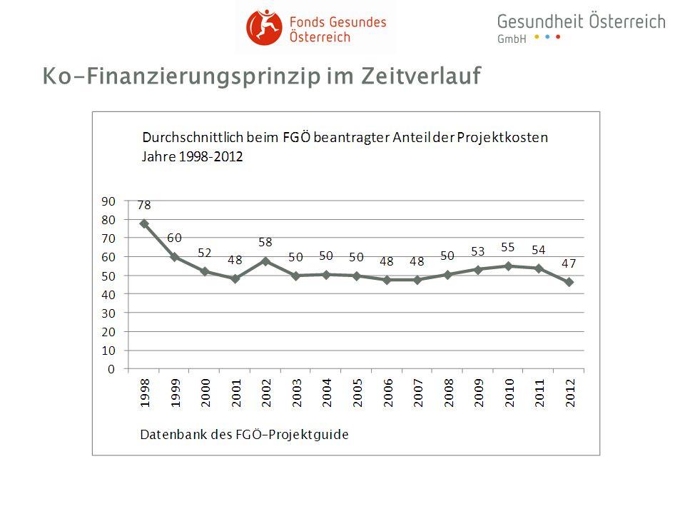 Ko-Finanzierungsprinzip im Zeitverlauf