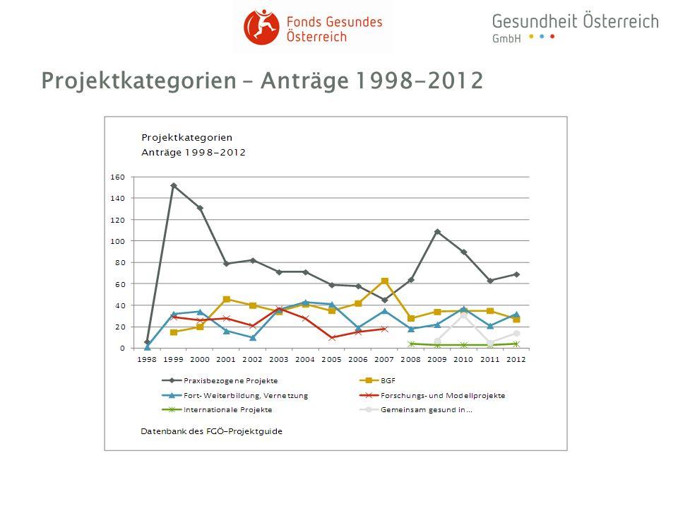 Projektkategorien – Anträge 1998-2012