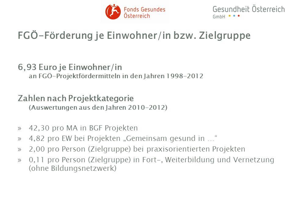 FGÖ-Förderung je Einwohner/in bzw. Zielgruppe 6,93 Euro je Einwohner/in an FGÖ-Projektfördermitteln in den Jahren 1998-2012 Zahlen nach Projektkategor