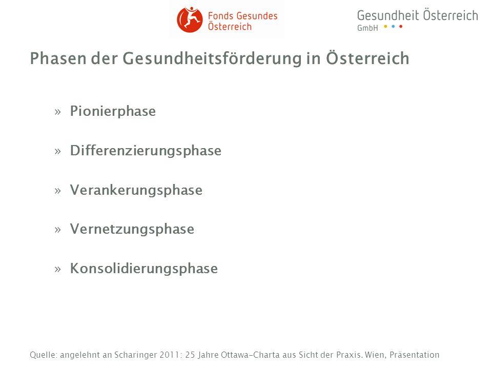 Phasen der Gesundheitsförderung in Österreich »Pionierphase »Differenzierungsphase »Verankerungsphase »Vernetzungsphase »Konsolidierungsphase Quelle: