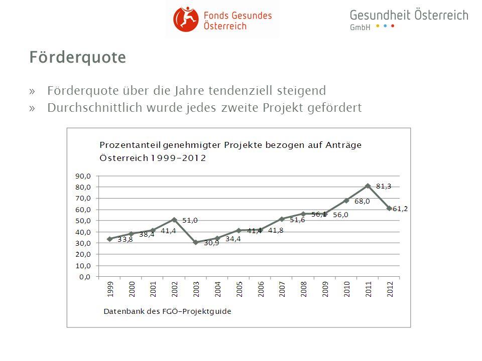 Förderquote »Förderquote über die Jahre tendenziell steigend »Durchschnittlich wurde jedes zweite Projekt gefördert