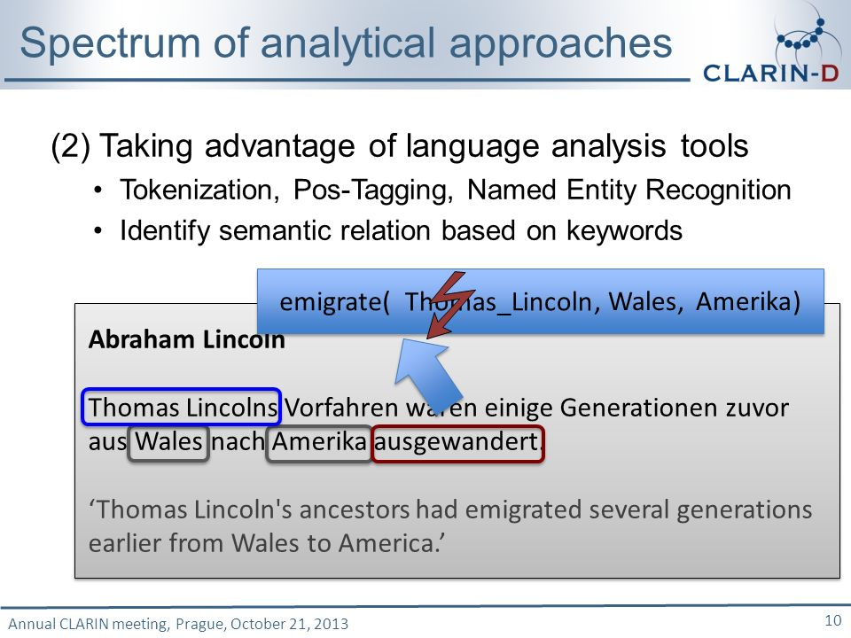 Annual CLARIN meeting, Prague, October 21, 2013 10 Spectrum of analytical approaches Abraham Lincoln Thomas Lincolns Vorfahren waren einige Generation