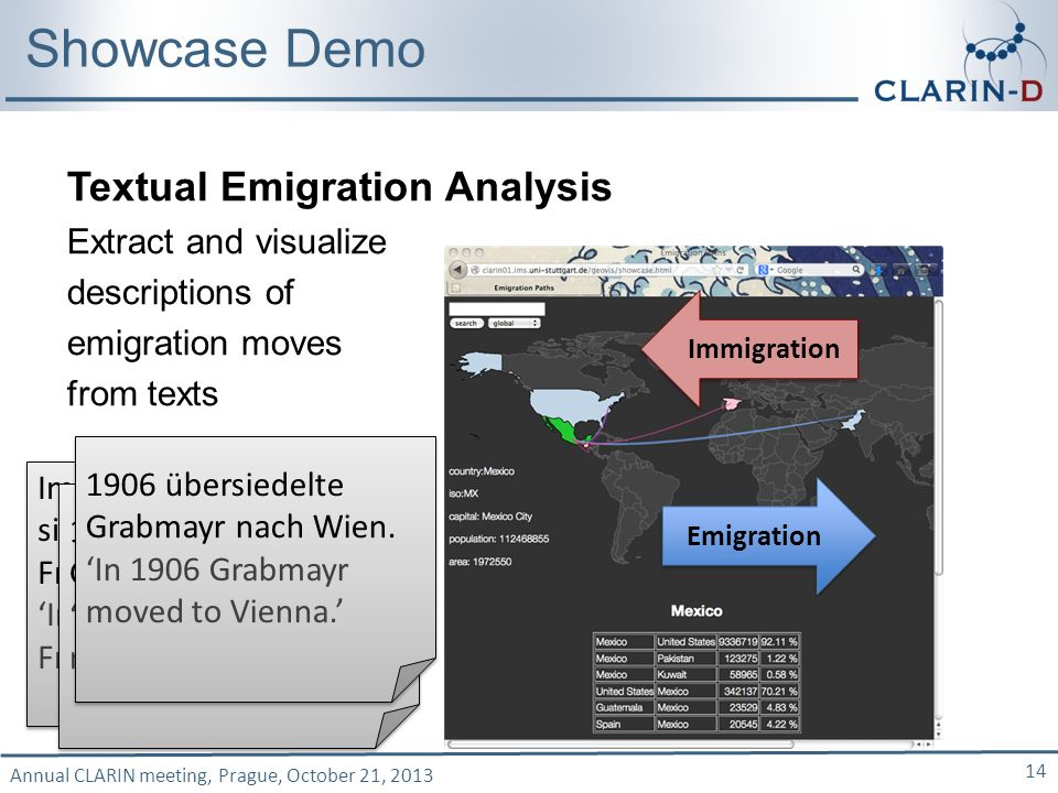 Annual CLARIN meeting, Prague, October 21, 2013 14 Showcase Demo Emigration Immigration Textual Emigration Analysis Extract and visualize descriptions of emigration moves from texts Im Jahr 1931 über- siedelte Pohl nach Freiburg im Breisgau.