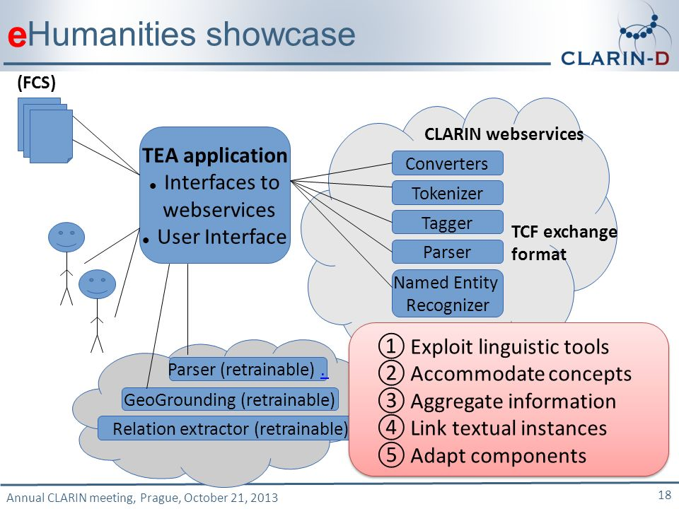 Annual CLARIN meeting, Prague, October 21, 2013 18 Tokenizer CLARIN webservices Converters Tagger Parser Named Entity Recognizer Parser (retrainable).