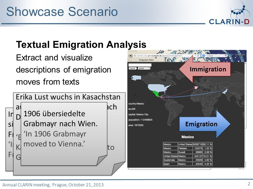 Annual CLARIN meeting, Prague, October 21, 2013 2 Showcase Scenario Textual Emigration Analysis Extract and visualize descriptions of emigration moves