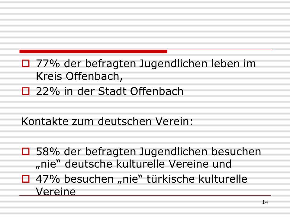 14 77% der befragten Jugendlichen leben im Kreis Offenbach, 22% in der Stadt Offenbach Kontakte zum deutschen Verein: 58% der befragten Jugendlichen b