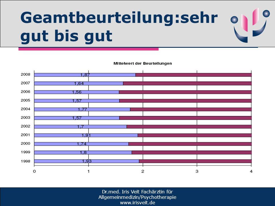 Geamtbeurteilung:sehr gut bis gut Dr.med. Iris Veit Fachärztin für Allgemeinmedizin/Psychotherapie www.irisveit.de