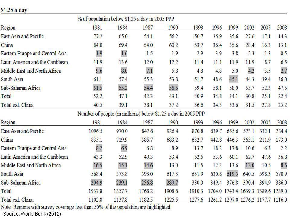 6 Source: World Bank (2012)
