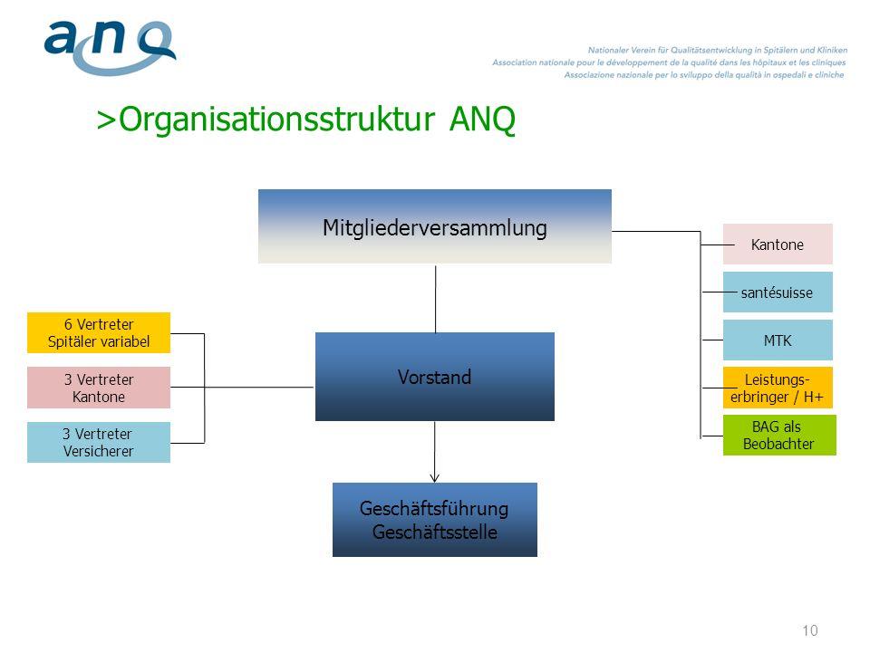 >Organisationsstruktur ANQ Mitgliederversammlung Kantone santésuisse Leistungs- erbringer / H+ Geschäftsführung Geschäftsstelle BAG als Beobachter MTK