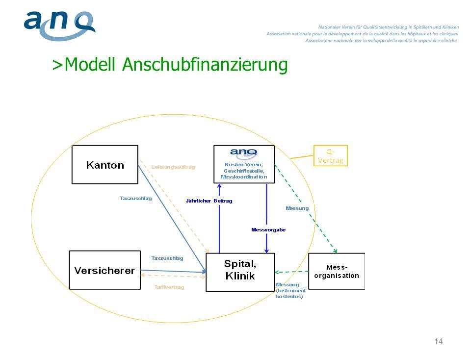 >Modell Anschubfinanzierung 14