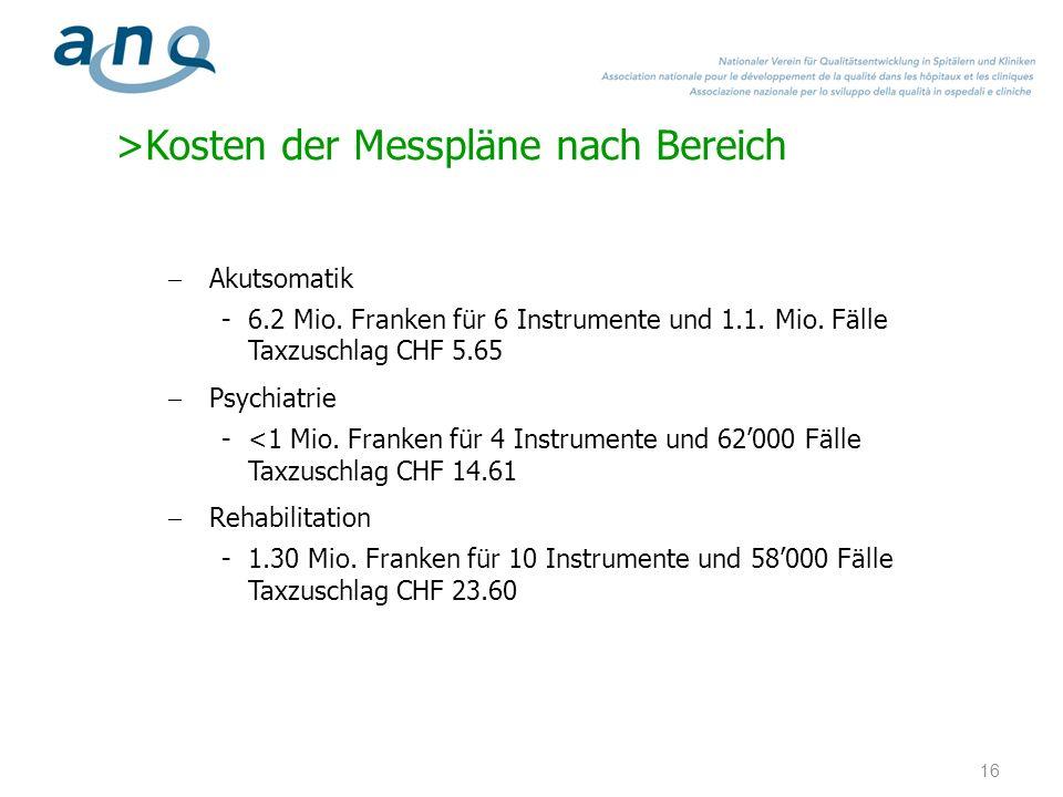 >Kosten der Messpläne nach Bereich Akutsomatik -6.2 Mio. Franken für 6 Instrumente und 1.1. Mio. Fälle Taxzuschlag CHF 5.65 Psychiatrie -<1 Mio. Frank