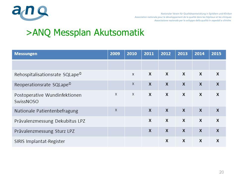 >ANQ Messplan Akutsomatik Messungen2009201020112012201320142015 Rehospitalisationsrate SQLape © xXXXXX Reoperationsrate SQLape © X XXXXX Postoperative