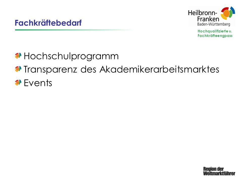 Fachkräftebedarf Hochschulprogramm Transparenz des Akademikerarbeitsmarktes Events Hochqualifizierte u. Fachkräfteengpass