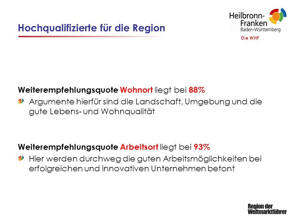 Die WHF Hochqualifizierte für die Region Weiterempfehlungsquote Wohnort liegt bei 88% Argumente hierfür sind die Landschaft, Umgebung und die gute Lebens- und Wohnqualität Weiterempfehlungsquote Arbeitsort liegt bei 93% Hier werden durchweg die guten Arbeitsmöglichkeiten bei erfolgreichen und innovativen Unternehmen betont