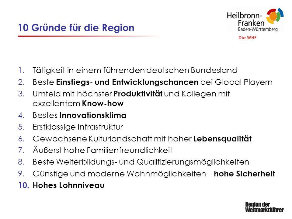 Die WHF 10 Gründe für die Region 1.Tätigkeit in einem führenden deutschen Bundesland 2.Beste Einstiegs- und Entwicklungschancen bei Global Playern 3.Umfeld mit höchster Produktivität und Kollegen mit exzellentem Know-how 4.Bestes Innovationsklima 5.Erstklassige Infrastruktur 6.Gewachsene Kulturlandschaft mit hoher Lebensqualität 7.Äußerst hohe Familienfreundlichkeit 8.Beste Weiterbildungs- und Qualifizierungsmöglichkeiten 9.Günstige und moderne Wohnmöglichkeiten – hohe Sicherheit 10.Hohes Lohnniveau