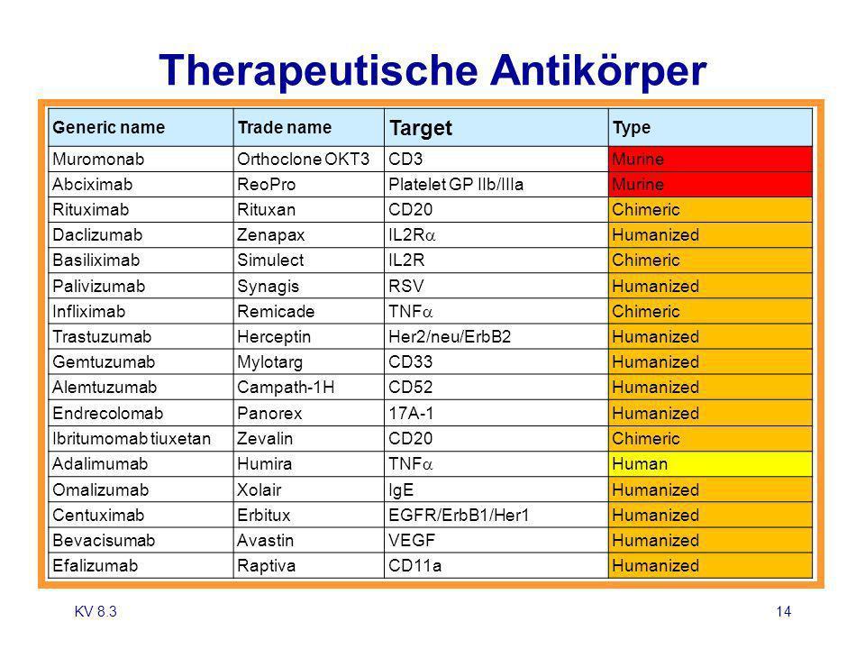 Therapeutische Antikörper KV 8.314 Generic nameTrade name Target Type MuromonabOrthoclone OKT3CD3Murine AbciximabReoProPlatelet GP IIb/IIIaMurine Ritu