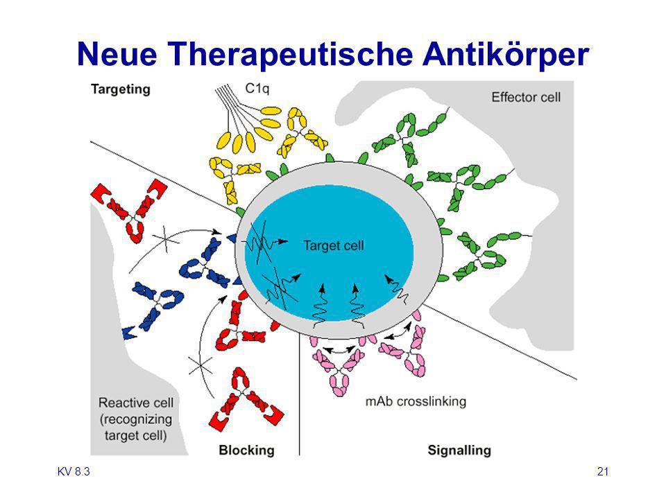 KV 8.321 Neue Therapeutische Antikörper