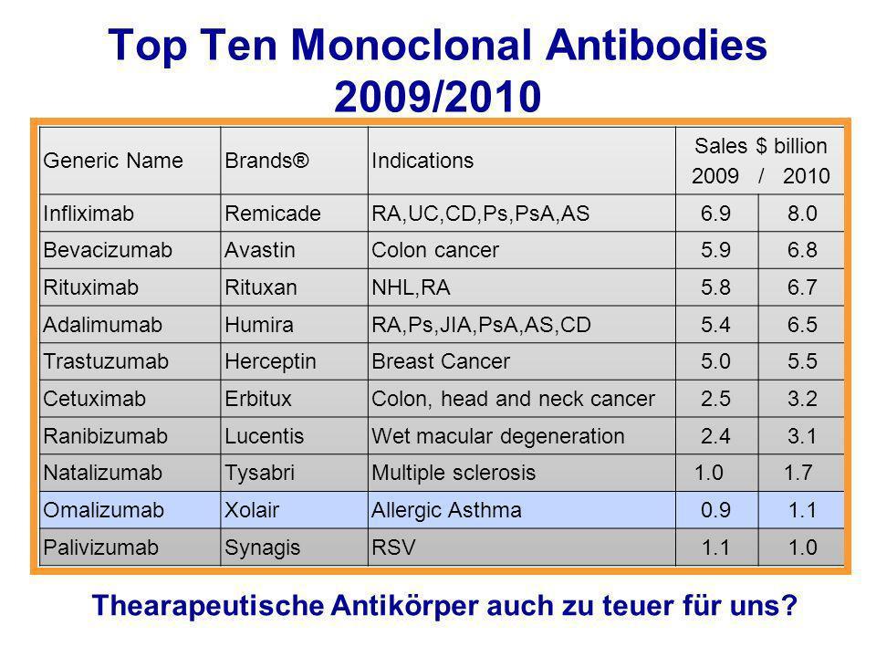Top Ten Monoclonal Antibodies 2009/2010 Generic NameBrands®Indications Sales $ billion 2009 / 2010 InfliximabRemicadeRA,UC,CD,Ps,PsA,AS6.98.0 Bevacizu