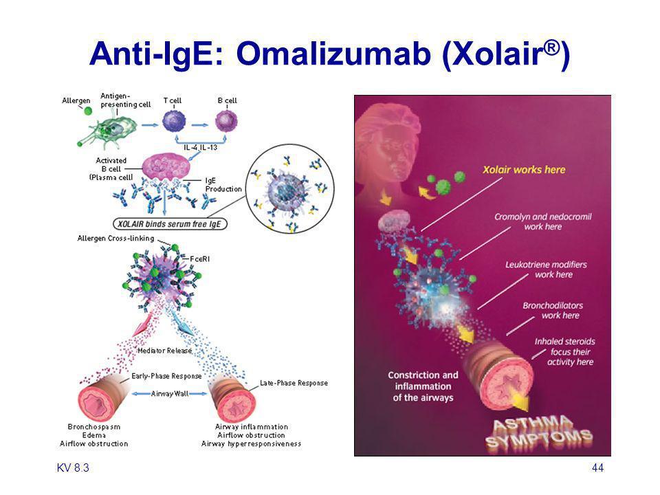 KV 8.344 Anti-IgE: Omalizumab (Xolair ® )