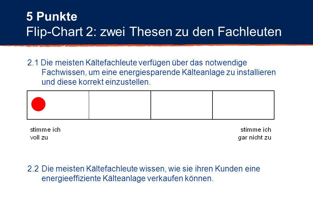 5 Punkte Flip-Chart 2: zwei Thesen zu den Fachleuten 2.1 Die meisten Kältefachleute verfügen über das notwendige Fachwissen, um eine energiesparende K