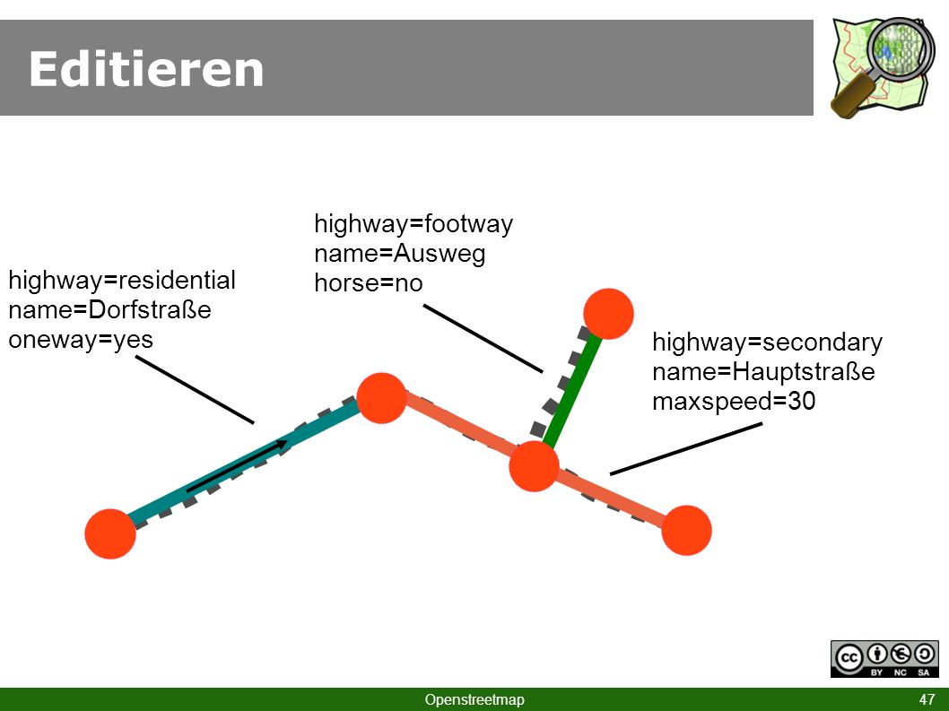 Editieren Openstreetmap 47 highway=residential name=Dorfstraße oneway=yes highway=secondary name=Hauptstraße maxspeed=30 highway=footway name=Ausweg horse=no